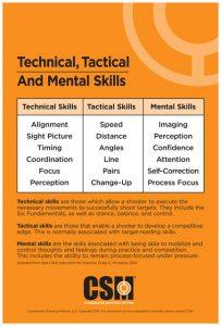 Tech-skills